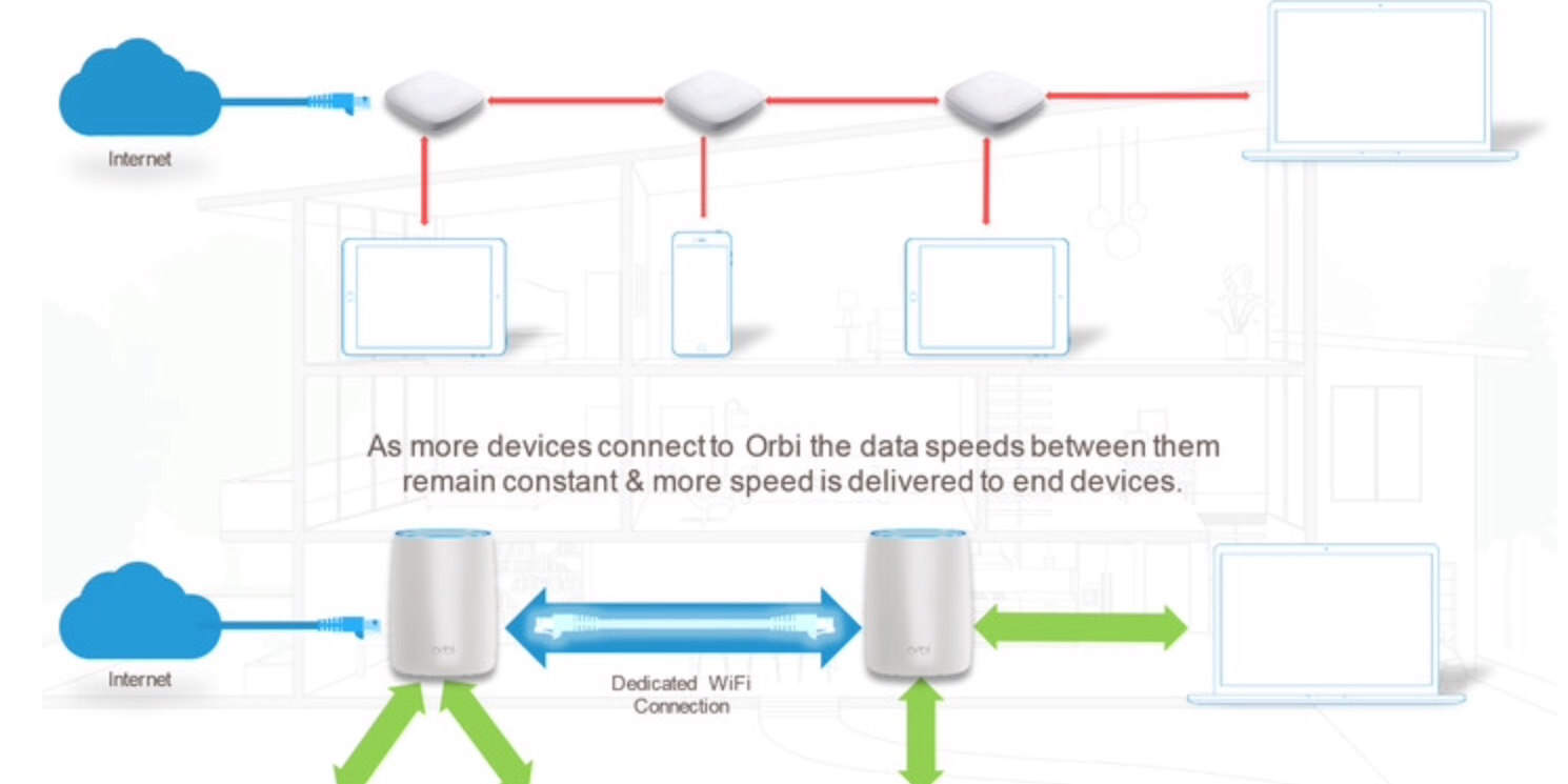 Netgear extends the Orbi brand to include two new Wireless